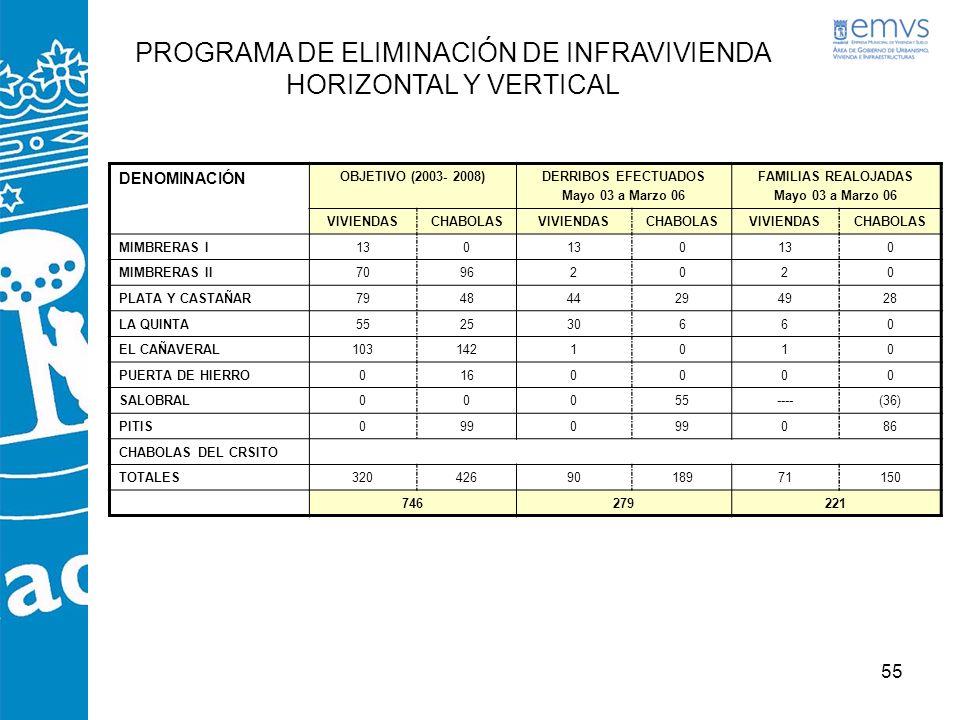 PROGRAMA DE ELIMINACIÓN DE INFRAVIVIENDA HORIZONTAL Y VERTICAL