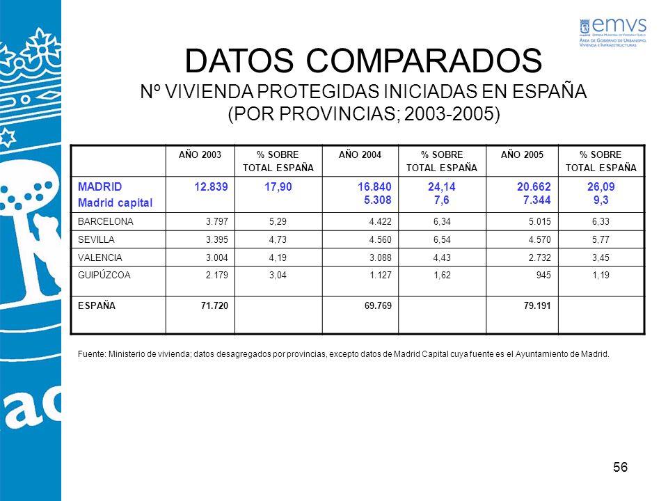DATOS COMPARADOS Nº VIVIENDA PROTEGIDAS INICIADAS EN ESPAÑA (POR PROVINCIAS; 2003-2005)