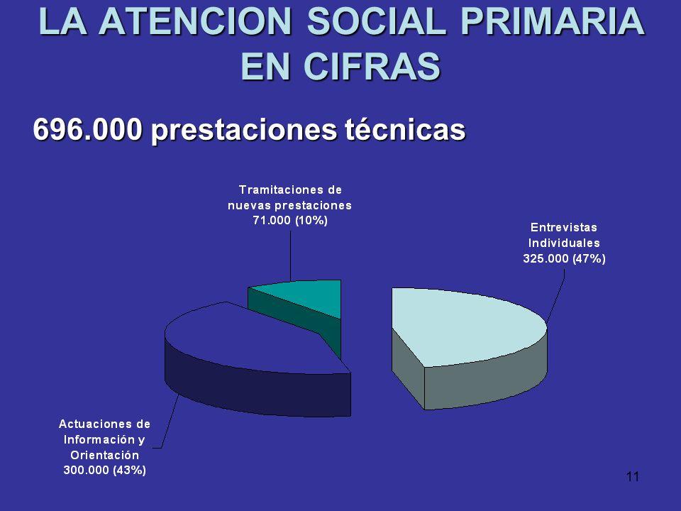 LA ATENCION SOCIAL PRIMARIA EN CIFRAS