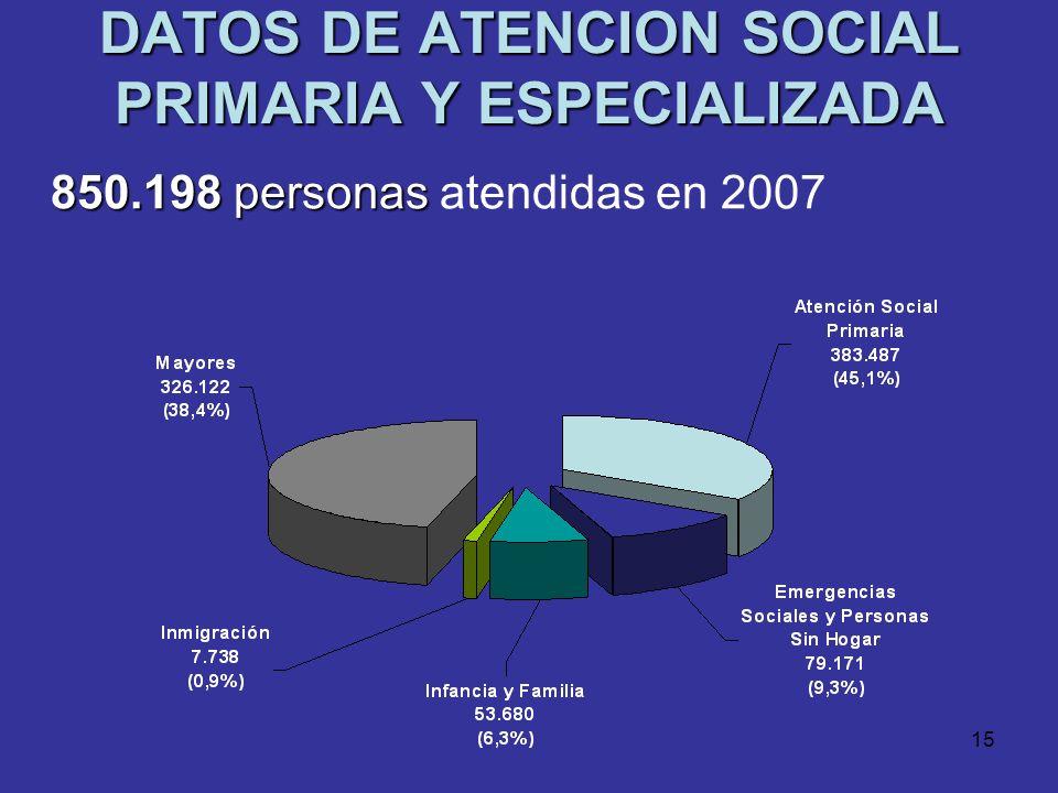 DATOS DE ATENCION SOCIAL PRIMARIA Y ESPECIALIZADA
