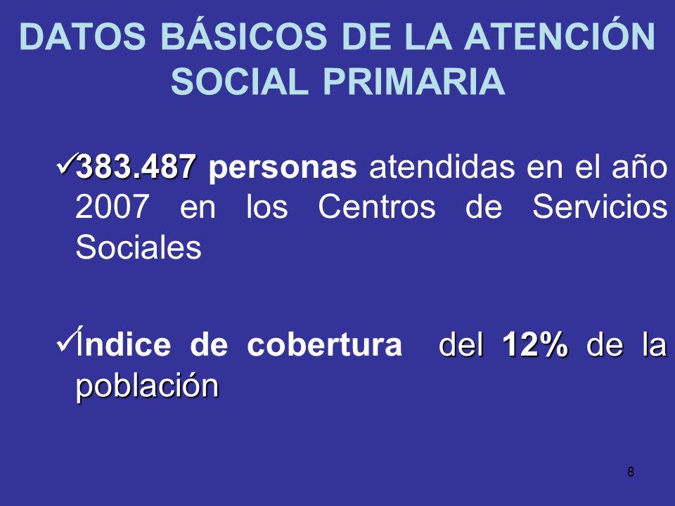 DATOS BÁSICOS DE LA ATENCIÓN SOCIAL PRIMARIA