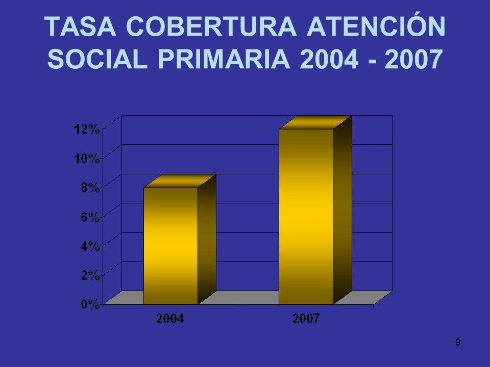 TASA COBERTURA ATENCIÓN SOCIAL PRIMARIA 2004 - 2007