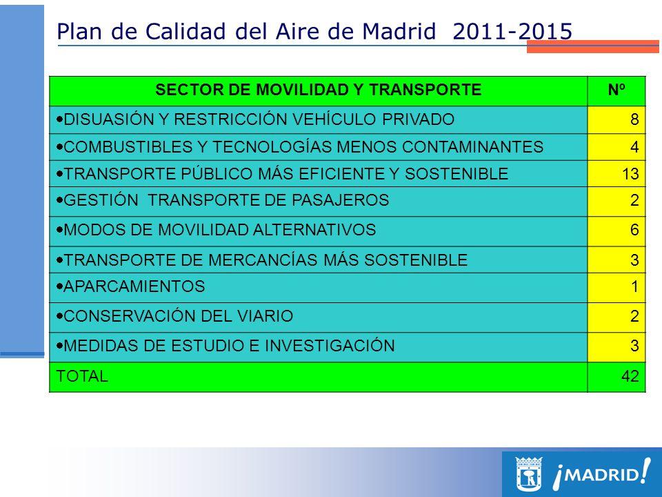 SECTOR DE MOVILIDAD Y TRANSPORTE