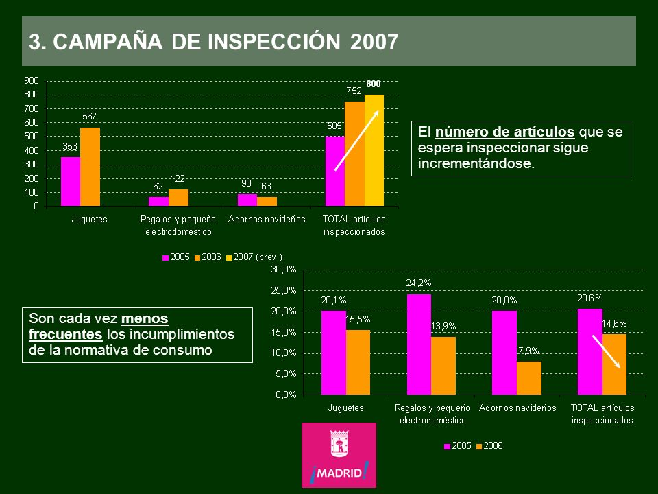 3. CAMPAÑA DE INSPECCIÓN 2007 El número de artículos que se espera inspeccionar sigue incrementándose.