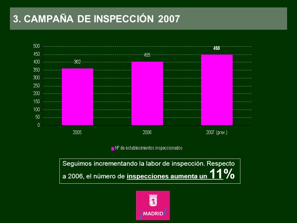 3. CAMPAÑA DE INSPECCIÓN 2007 Seguimos incrementando la labor de inspección.