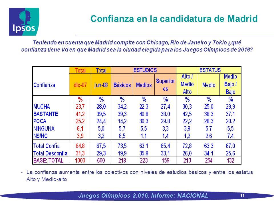 Confianza en la candidatura de Madrid