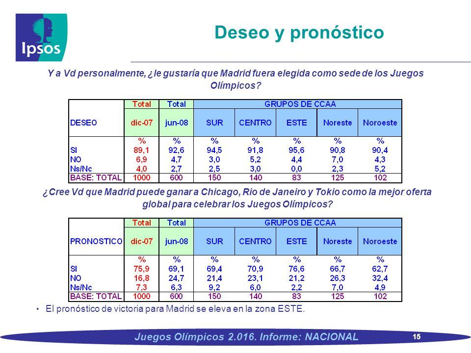 Deseo y pronóstico Y a Vd personalmente, ¿le gustaría que Madrid fuera elegida como sede de los Juegos Olímpicos