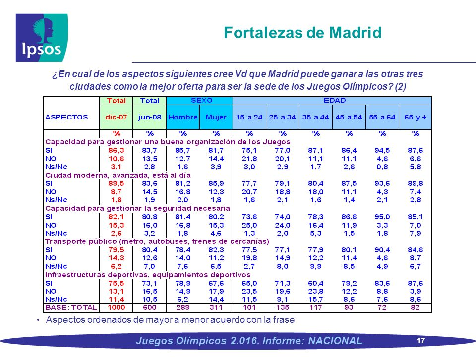 Fortalezas de Madrid