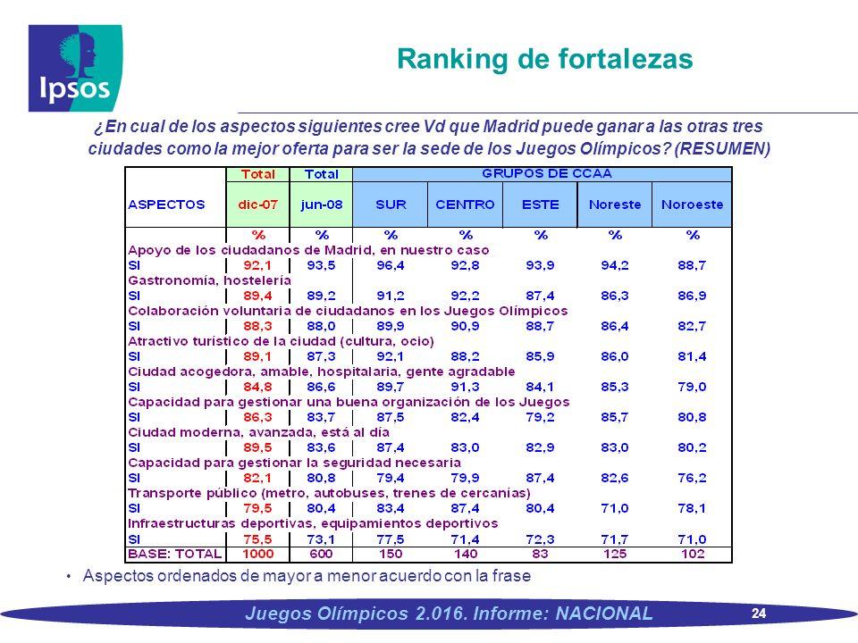 Ranking de fortalezas