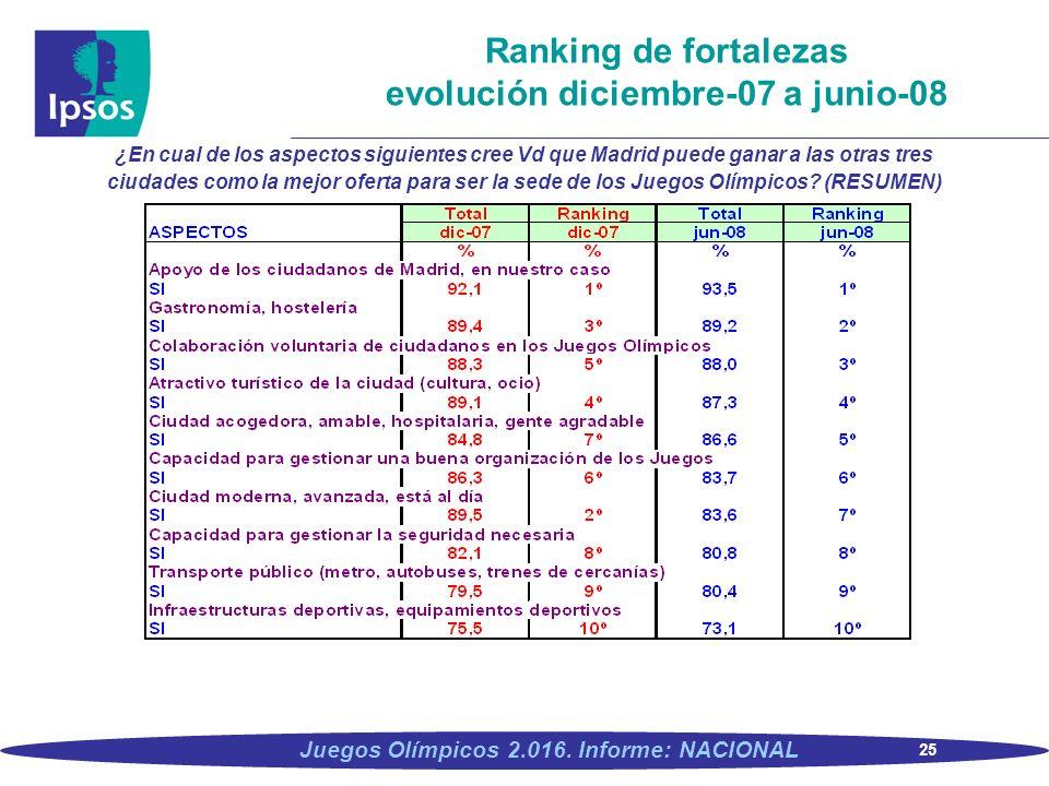Ranking de fortalezas evolución diciembre-07 a junio-08