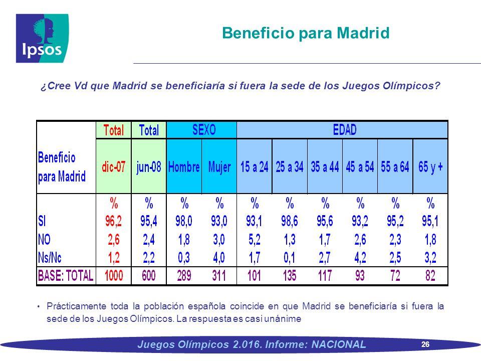 Beneficio para Madrid ¿Cree Vd que Madrid se beneficiaría si fuera la sede de los Juegos Olímpicos