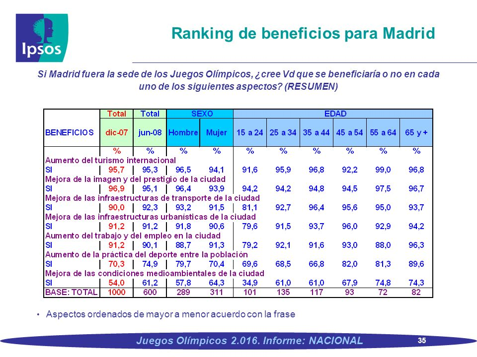 Ranking de beneficios para Madrid