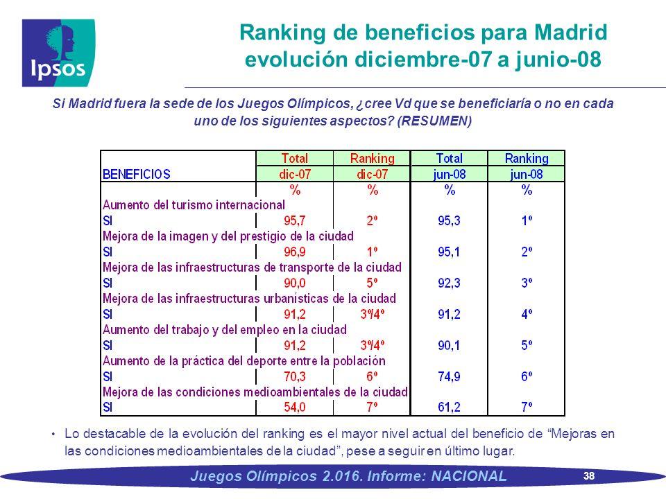 Ranking de beneficios para Madrid evolución diciembre-07 a junio-08