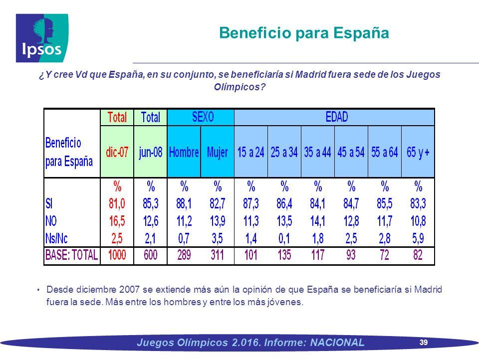 Beneficio para España ¿Y cree Vd que España, en su conjunto, se beneficiaría si Madrid fuera sede de los Juegos Olímpicos