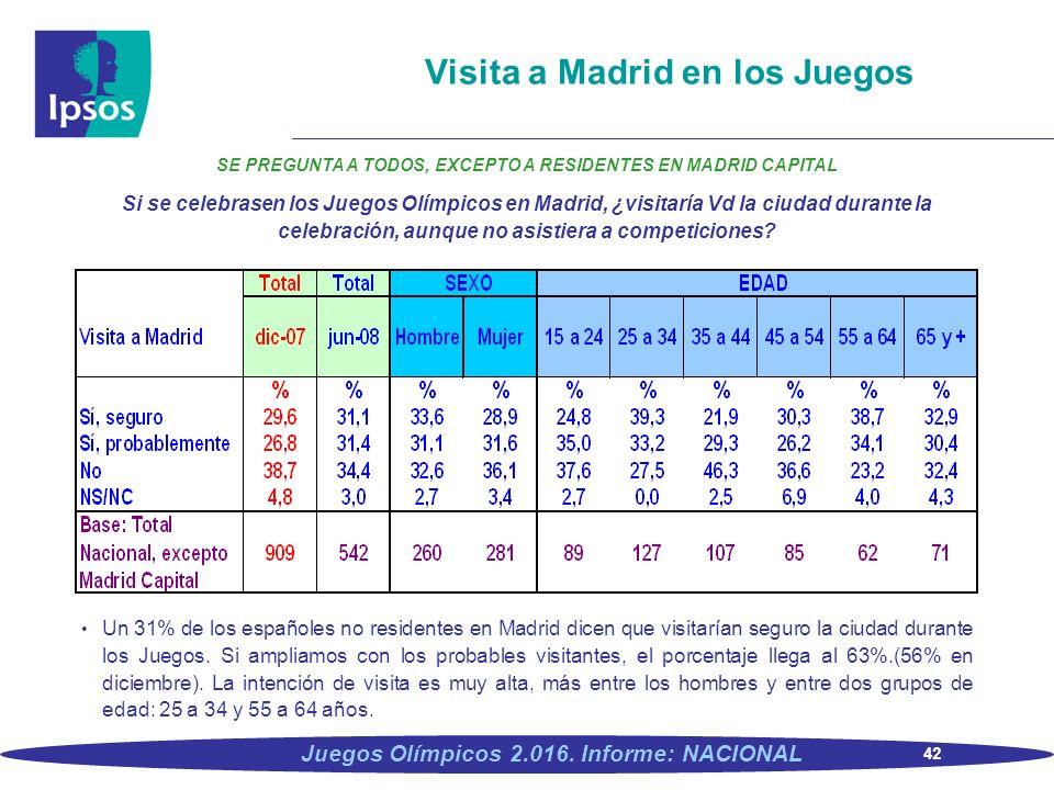Visita a Madrid en los Juegos