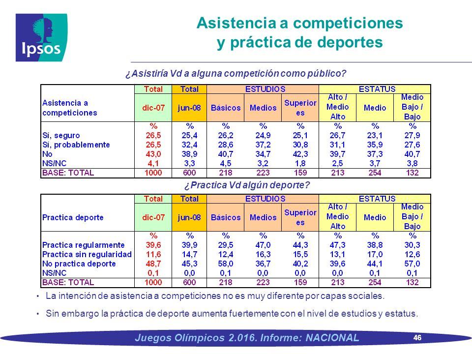 Asistencia a competiciones y práctica de deportes