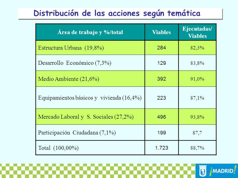 Área de trabajo y %/total