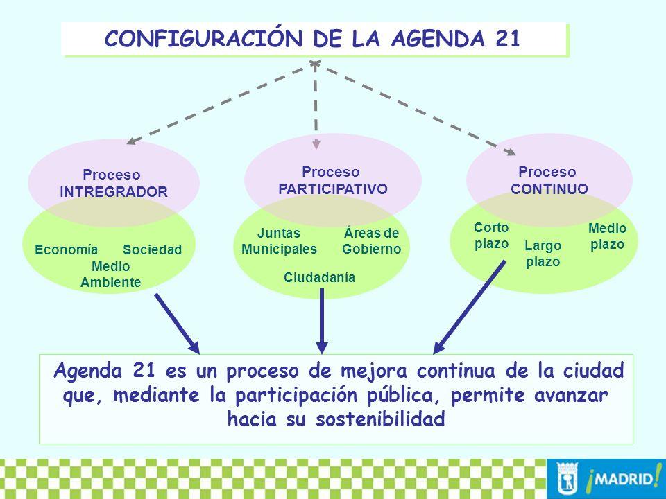 CONFIGURACIÓN DE LA AGENDA 21