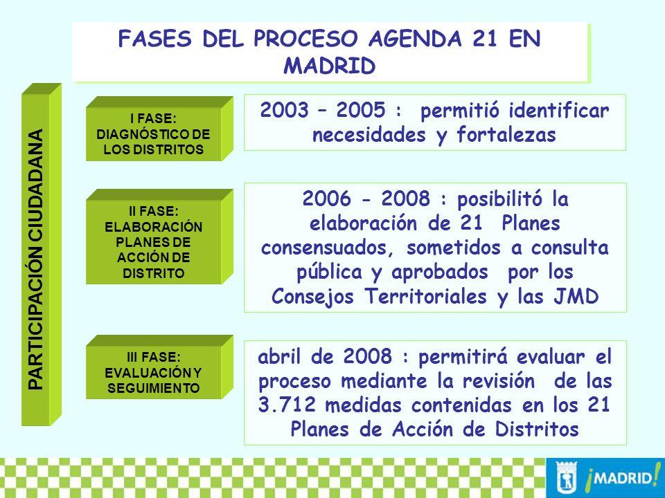 FASES DEL PROCESO AGENDA 21 EN MADRID