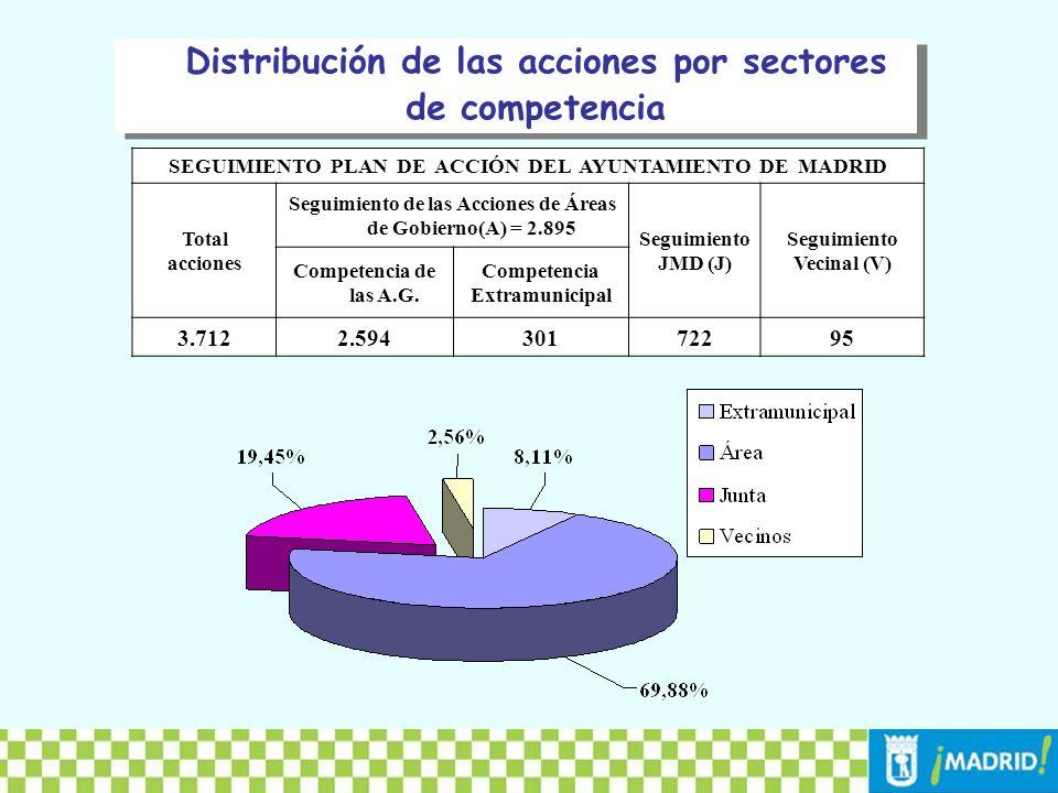 Distribución de las acciones por sectores de competencia