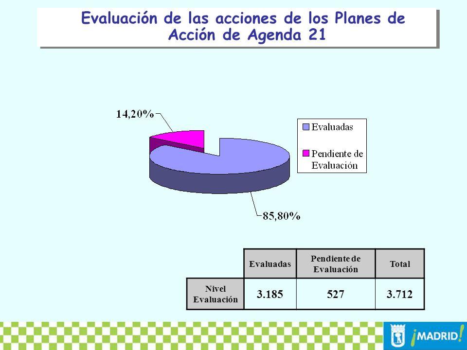 Evaluación de las acciones de los Planes de Acción de Agenda 21