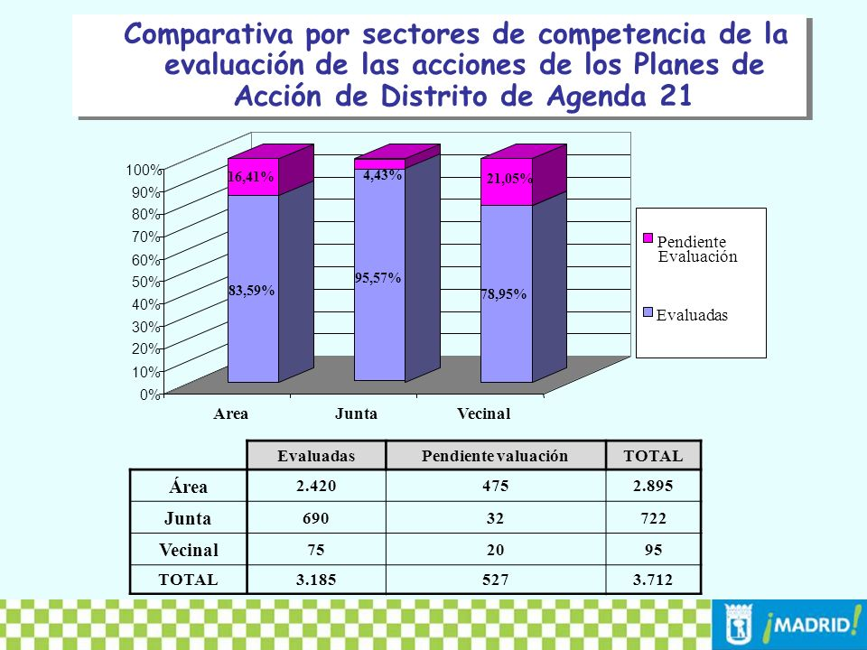 Comparativa por sectores de competencia de la evaluación de las acciones de los Planes de Acción de Distrito de Agenda 21