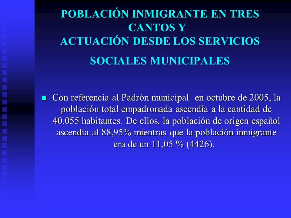 POBLACIÓN INMIGRANTE EN TRES CANTOS Y ACTUACIÓN DESDE LOS SERVICIOS SOCIALES MUNICIPALES