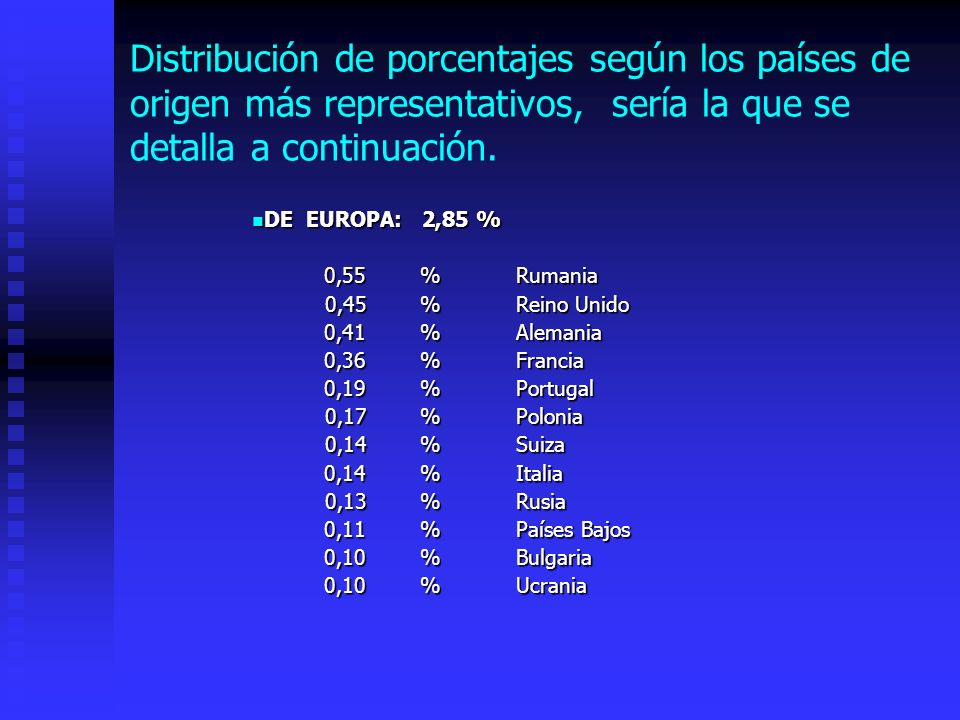 Distribución de porcentajes según los países de origen más representativos, sería la que se detalla a continuación.