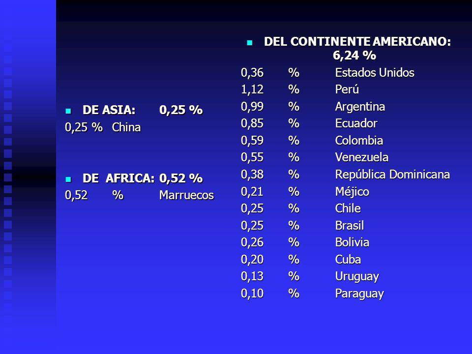 DEL CONTINENTE AMERICANO: 6,24 %
