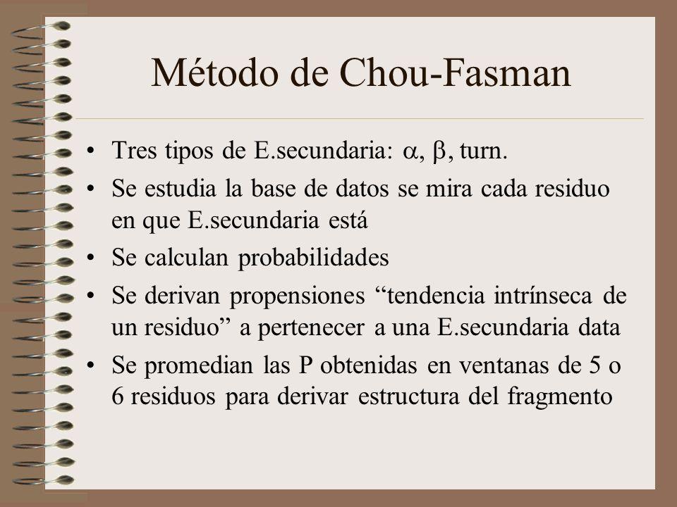 Método de Chou-Fasman Tres tipos de E.secundaria: a, b, turn.