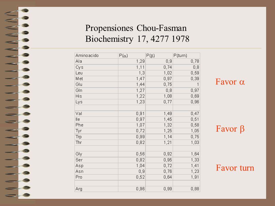 Propensiones Chou-Fasman