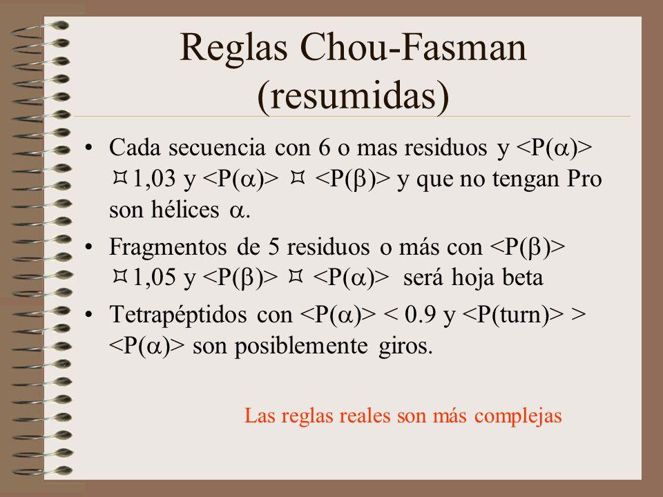 Reglas Chou-Fasman (resumidas)