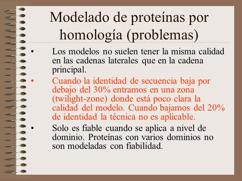 Modelado de proteínas por homología (problemas)