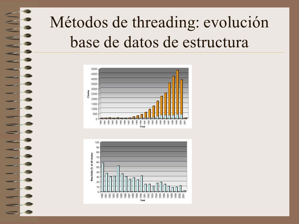 Métodos de threading: evolución base de datos de estructura