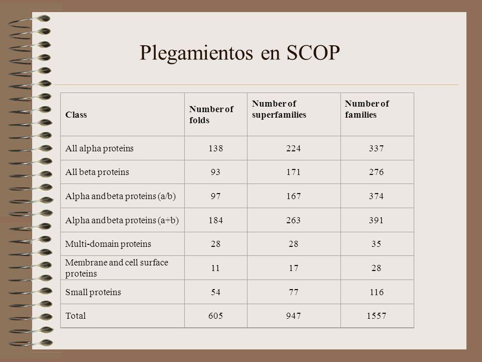 Plegamientos en SCOP Class Number of folds Number of superfamilies