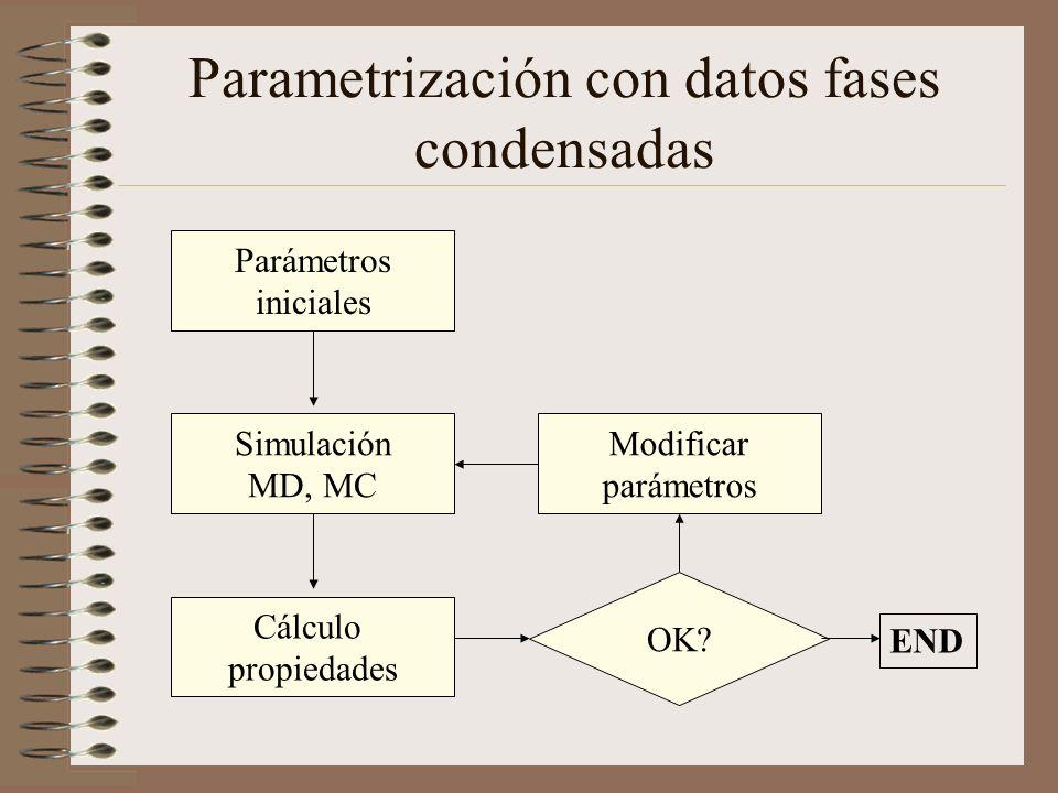 Parametrización con datos fases condensadas