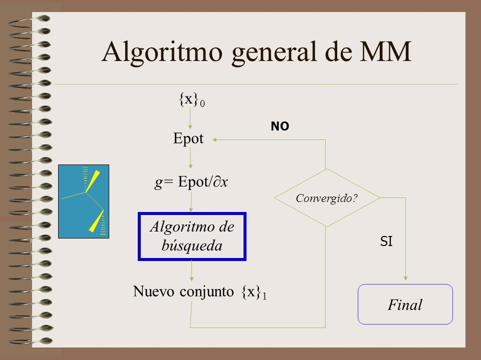 Algoritmo general de MM