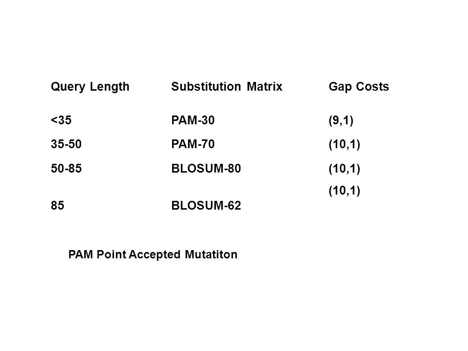 Query Length Substitution Matrix Gap Costs <35 PAM-30 (9,1) 35-50