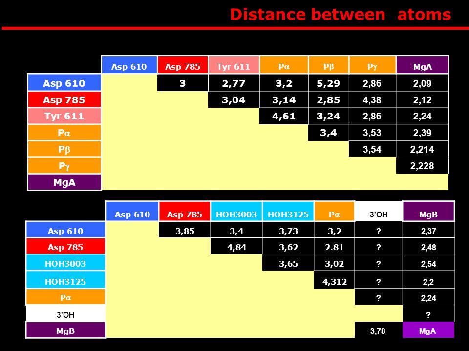 Distance between atoms