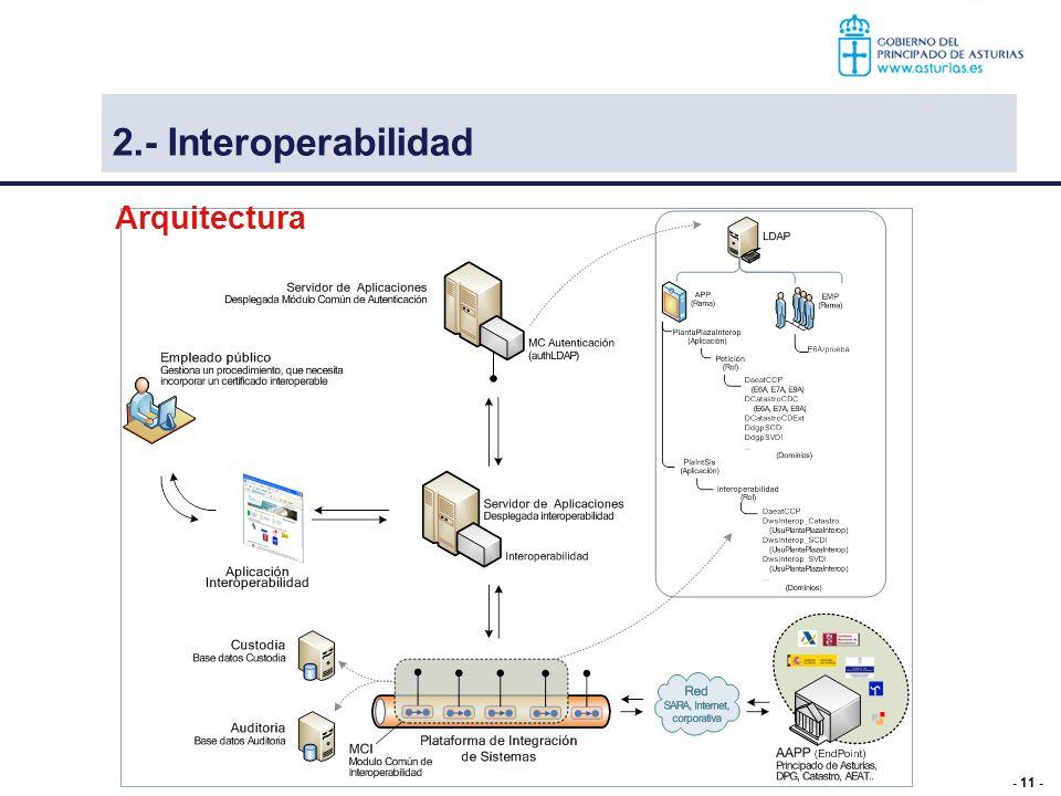 2.- Interoperabilidad Arquitectura