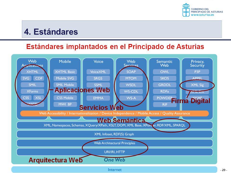 4. Estándares Estándares implantados en el Principado de Asturias