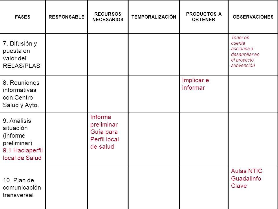 7. Difusión y puesta en valor del RELAS/PLAS 8. Reuniones informativas