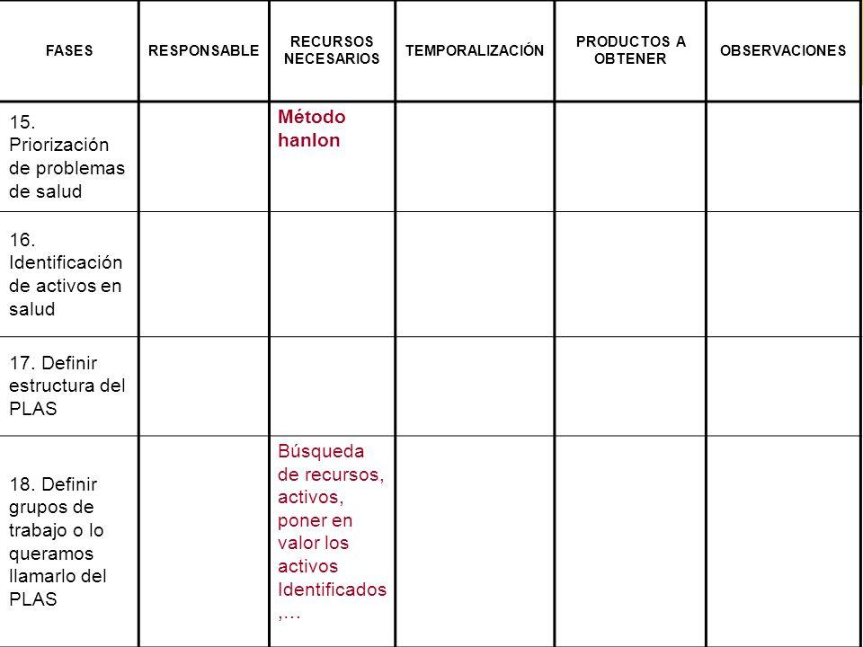 15. Priorización de problemas de salud Método hanlon 16.