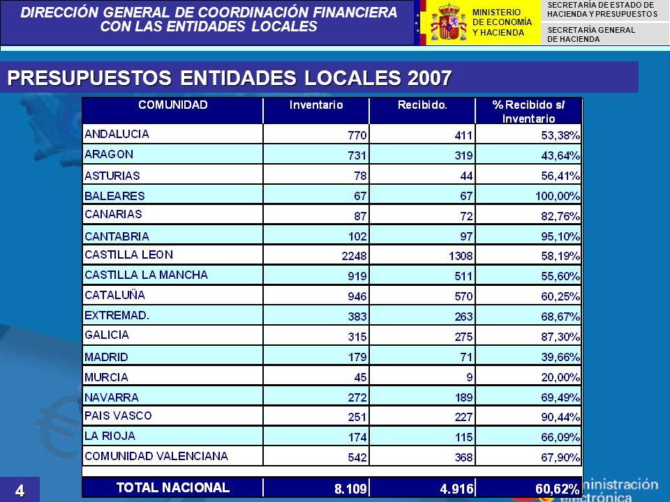 PRESUPUESTOS ENTIDADES LOCALES 2007