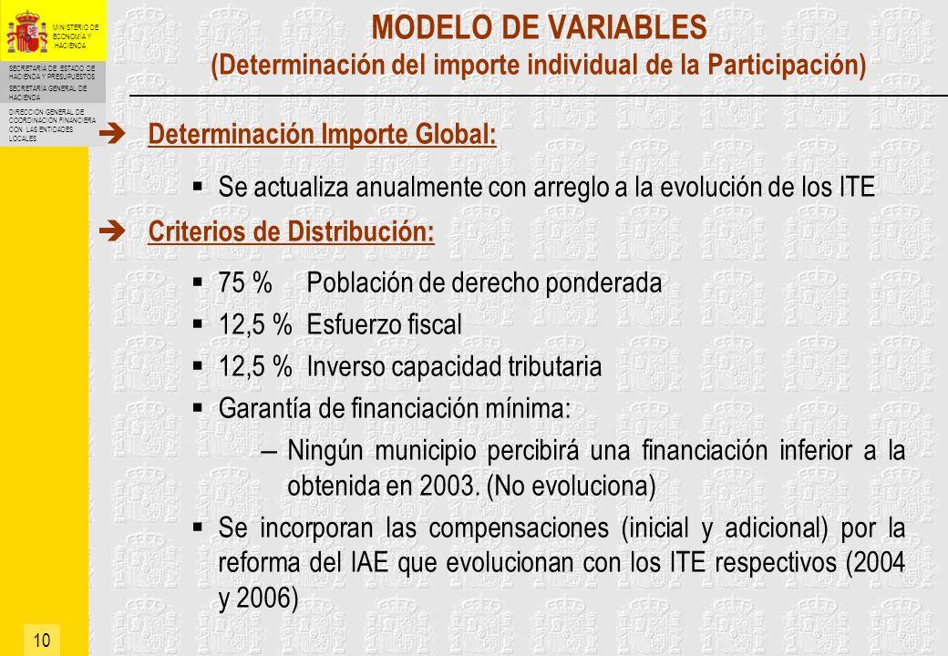 MODELO DE VARIABLES (Determinación del importe individual de la Participación)