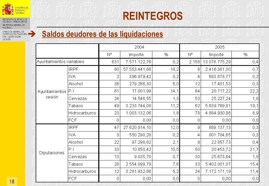 REINTEGROS Saldos deudores de las liquidaciones 18
