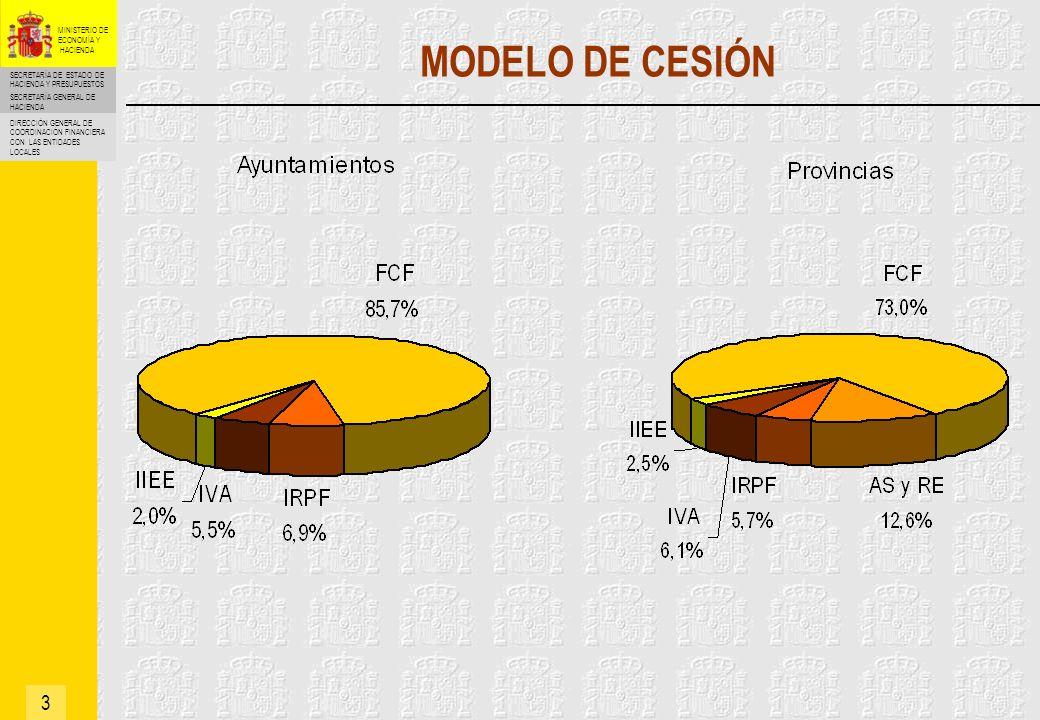 MODELO DE CESIÓN 3