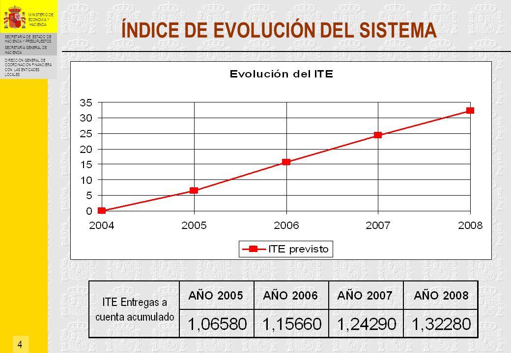 ÍNDICE DE EVOLUCIÓN DEL SISTEMA