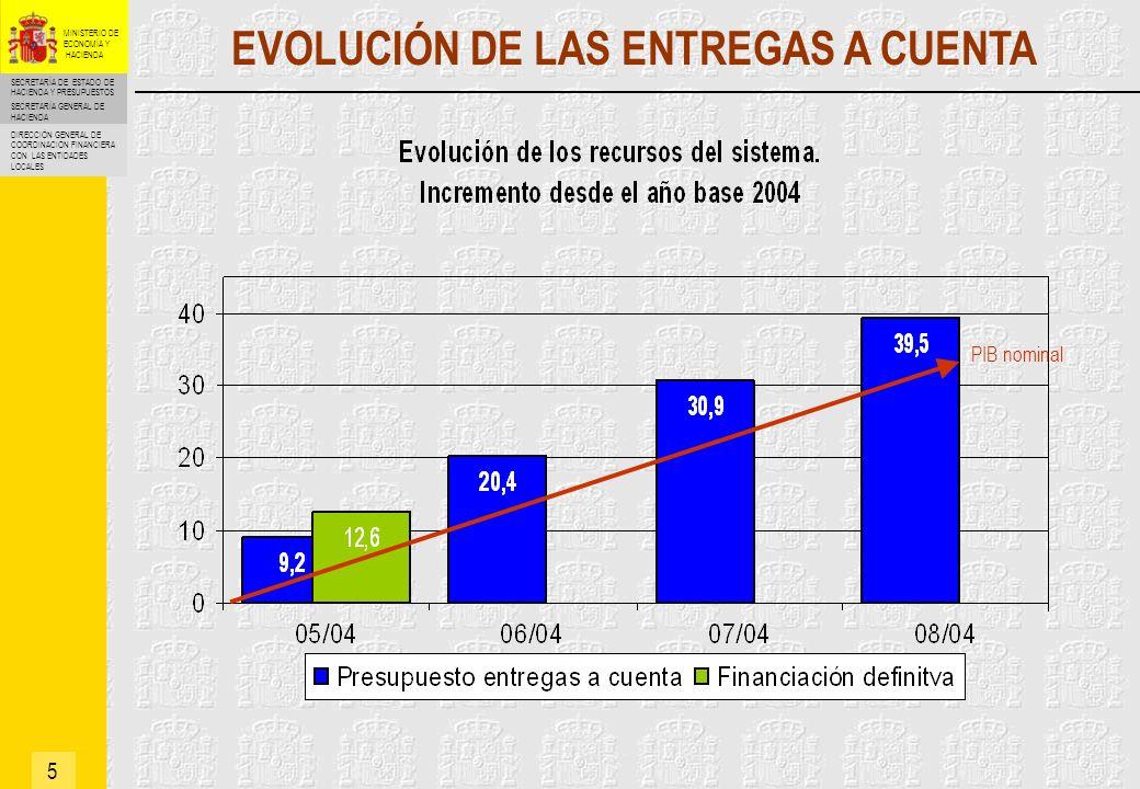 EVOLUCIÓN DE LAS ENTREGAS A CUENTA