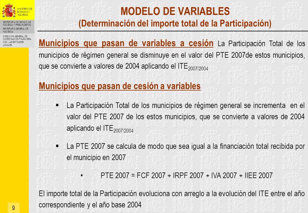 MODELO DE VARIABLES (Determinación del importe total de la Participación)